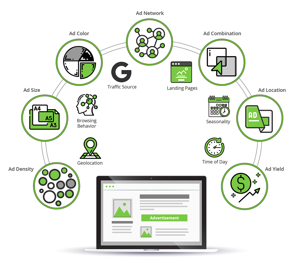 Website ad testing to increase ad demand for display adsin a real time bidding environment