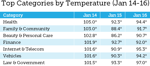 Moz temperature chart for content verticals affected by the Jan. Core 2020 update