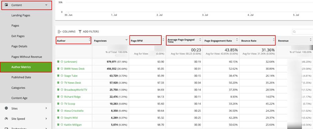 Author metrics report in Ezoic's Big Data Analytics
