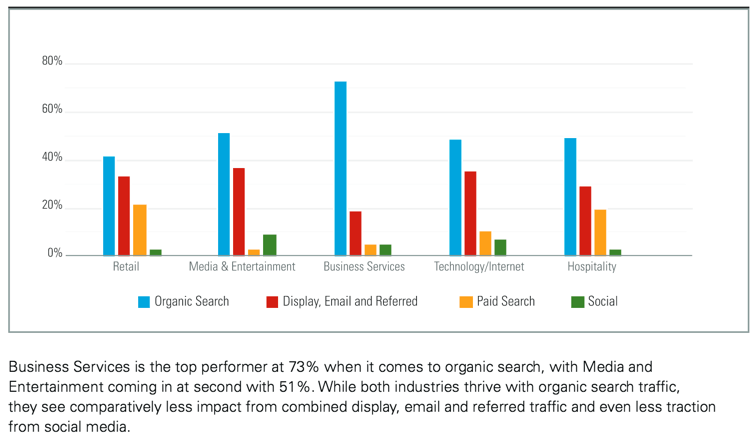 Organic Search is superior to social for search relevance and to advertisers