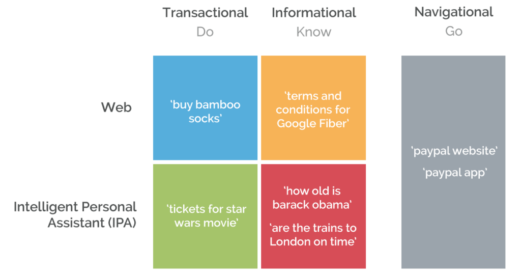 Different types of user intent