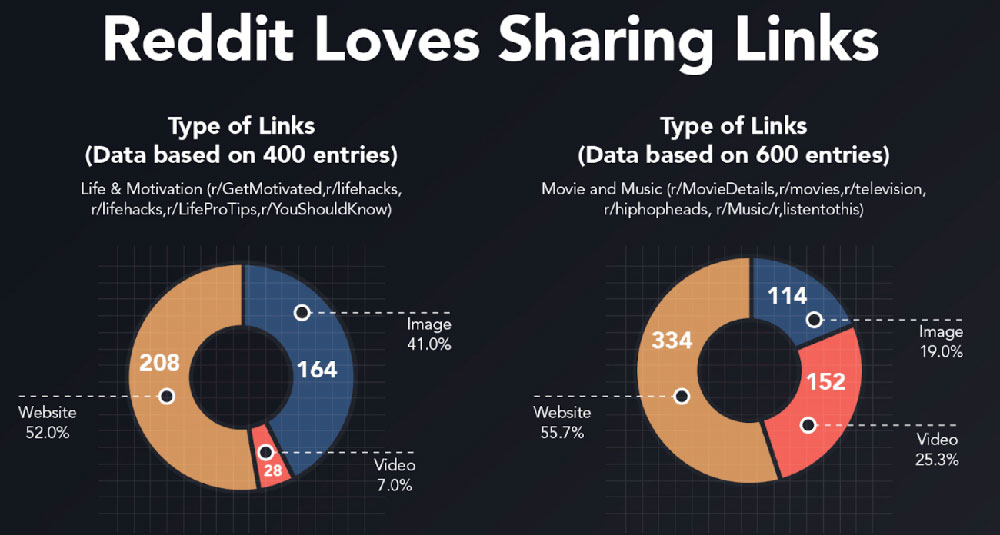 50% of Reddit Posts share links; this can help increase traffic to your website
