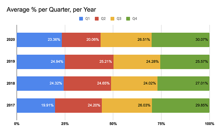 percentage of yearly revenue each quarter